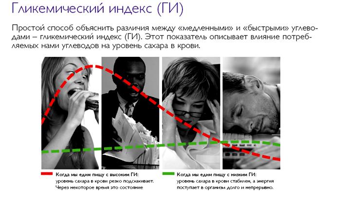 гликимический_индекс